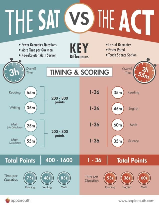 SAT-ACT exams