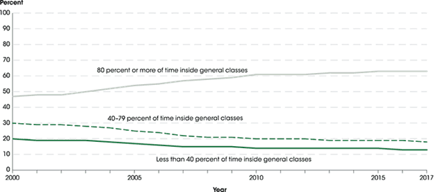 a large percentage of students with disabilities spent 80% or more of their time in general classrooms