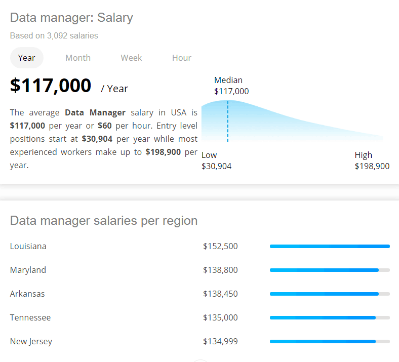 Data Manager Salary