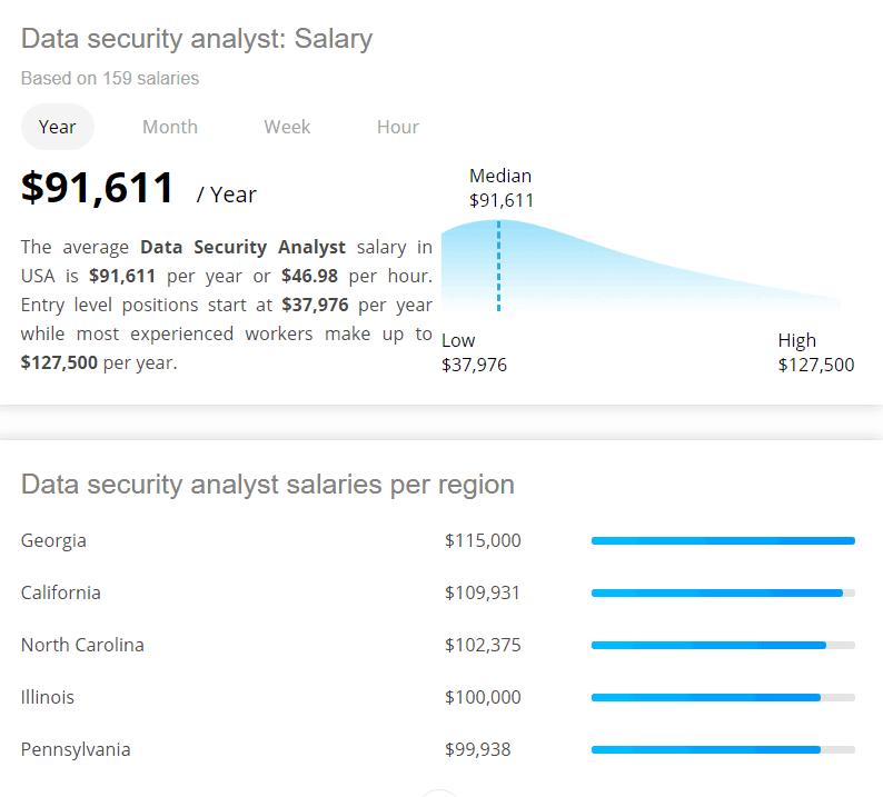 Data Security Analyst Salary