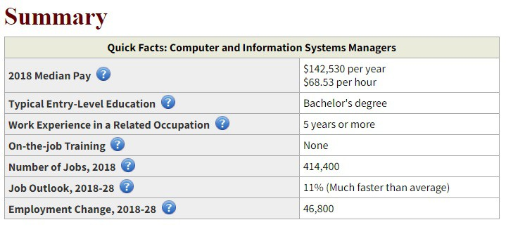 Information System Management Salary